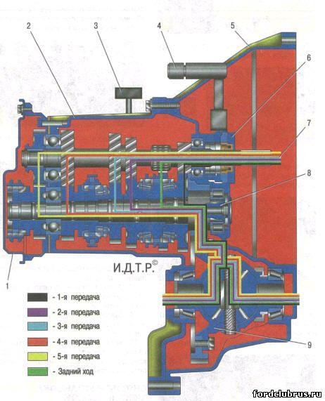 Принципиальная схема пятиступенчатой механической коробки передач: 1 - задняя крышка картера коробки передач; 2...