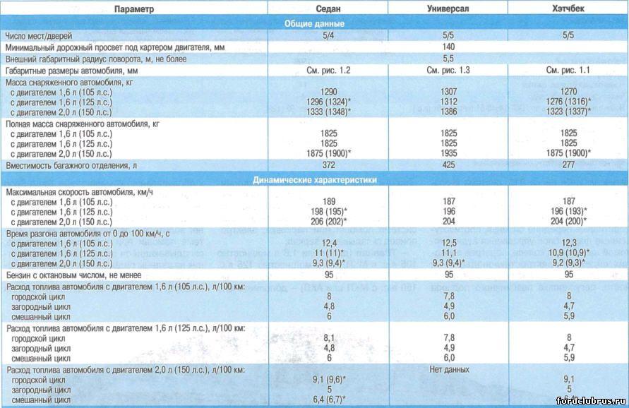 Технические данные Форд фокус 3