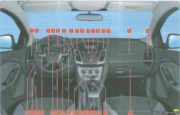 Панель приборов и органы управления Форд Фокус 3