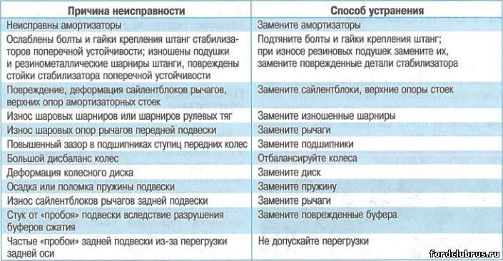 СТУК В ПОДВЕСКЕ И ТРАНСМИССИИ