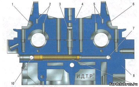 Схема масляных магистралей системы VCT двигателя