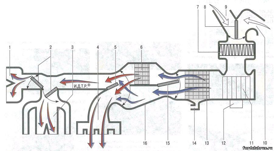 Принципиальная схема движения воздушных потоков в системе вентиляции