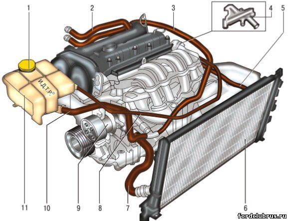 Система охлаждения Форд Мондео