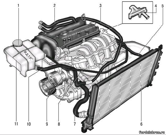 Форд Фьюжен двигатель