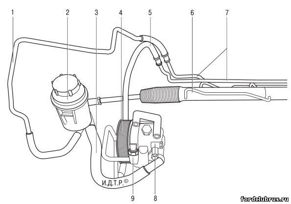 Система гидроусилителя рулевого управления